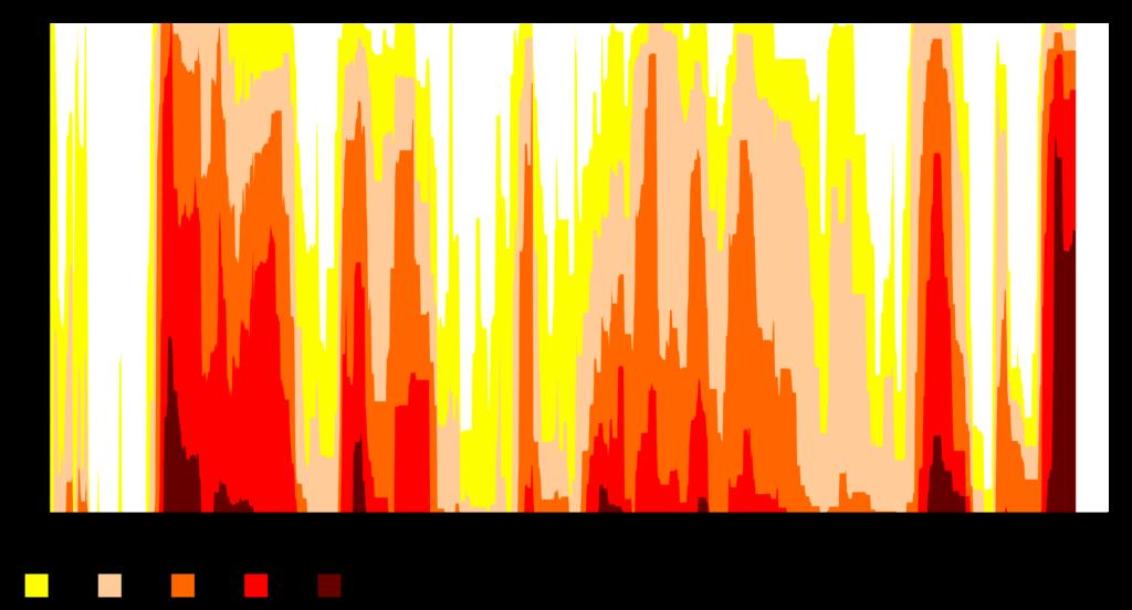 Arizona Drought Monitor, Last 20 Years